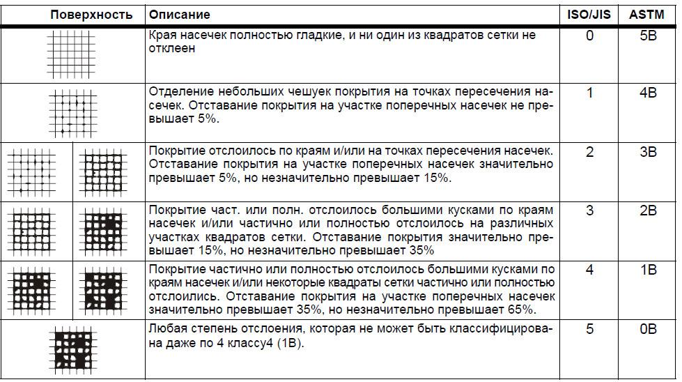 Оценка адгезии покрытия по ISO 2409