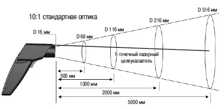 Оптика Testo 830-T1